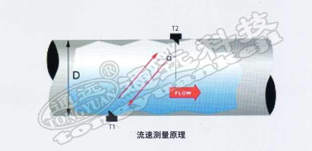 流速面积法明渠超声波流量计概述